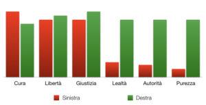 Grafico sulle differenze di valori tra destra e sinistra